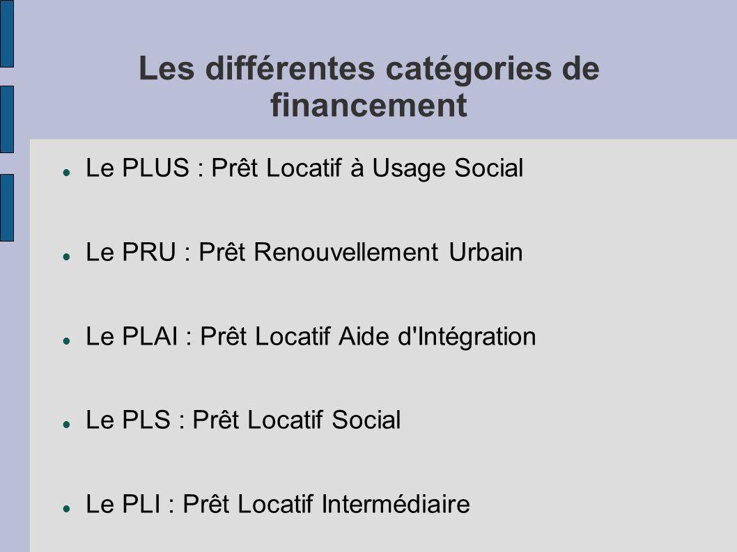 Les différentes catégories de financement