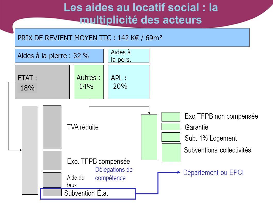 Les aides au locatif social : la multiplicité des acteurs