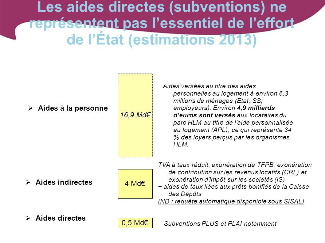 Les aides directes (subventions) ne représentent pas l'essentiel de l'effort de l'État (estimations 2013)