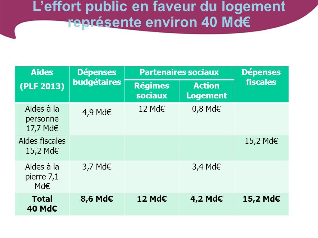 L'effort public en faveur du logement représente environ 40 Md€