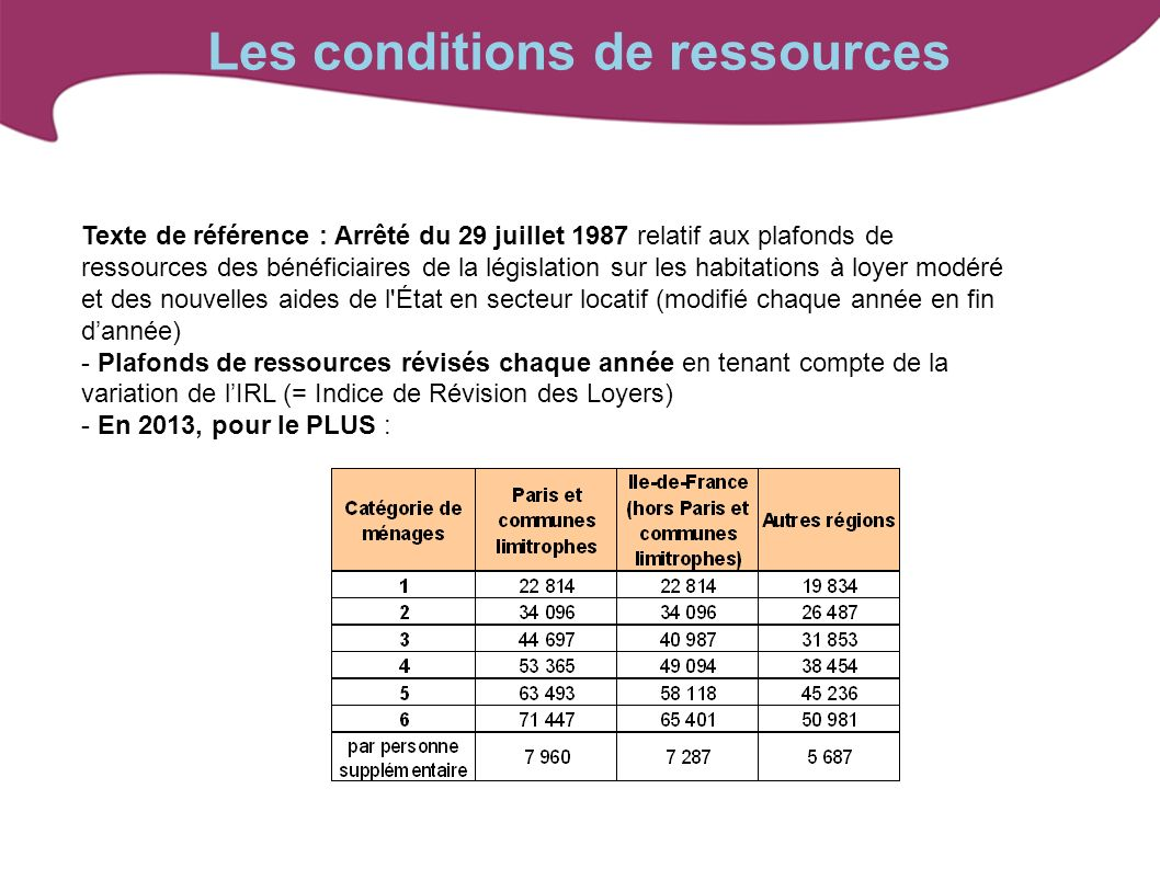 Les conditions de ressources