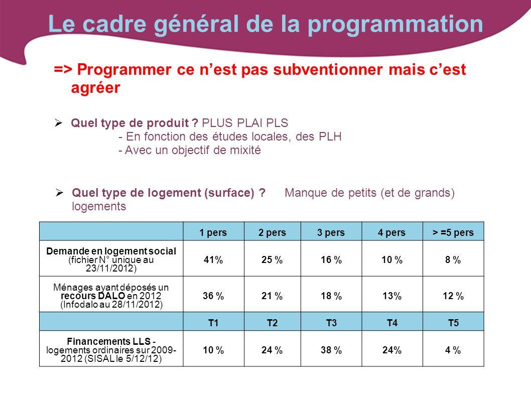 Le cadre général de la programmation