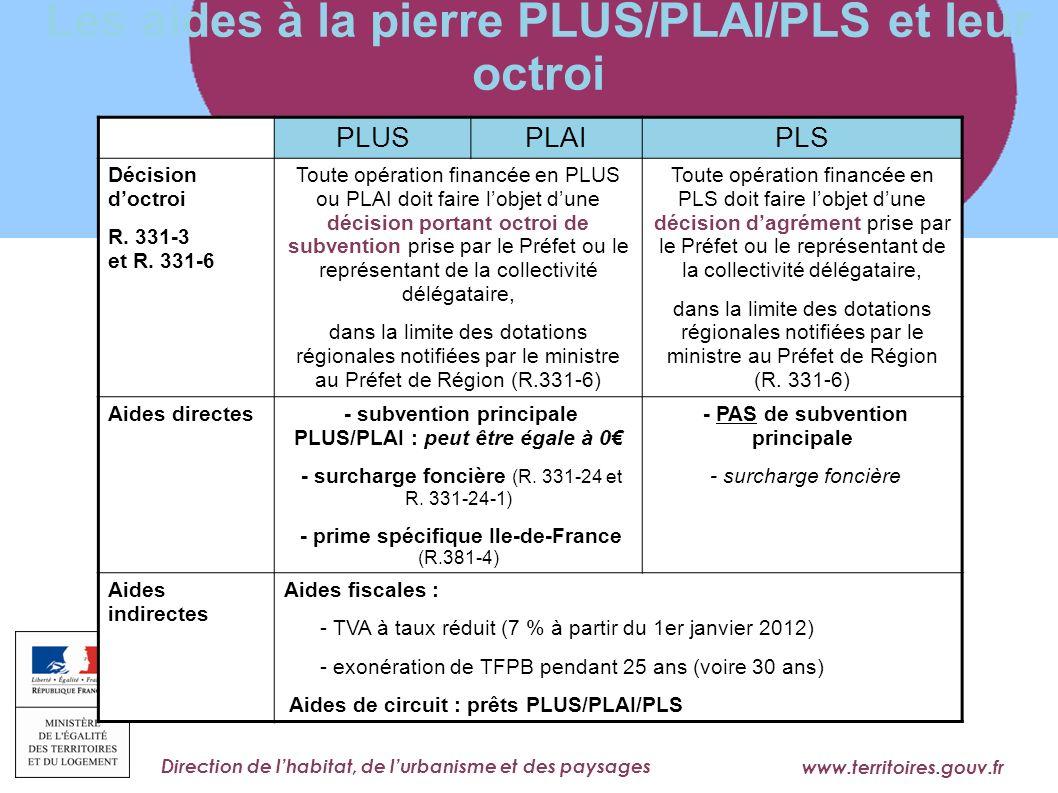 Les aides à la pierre PLUS/PLAI/PLS et leur octroi