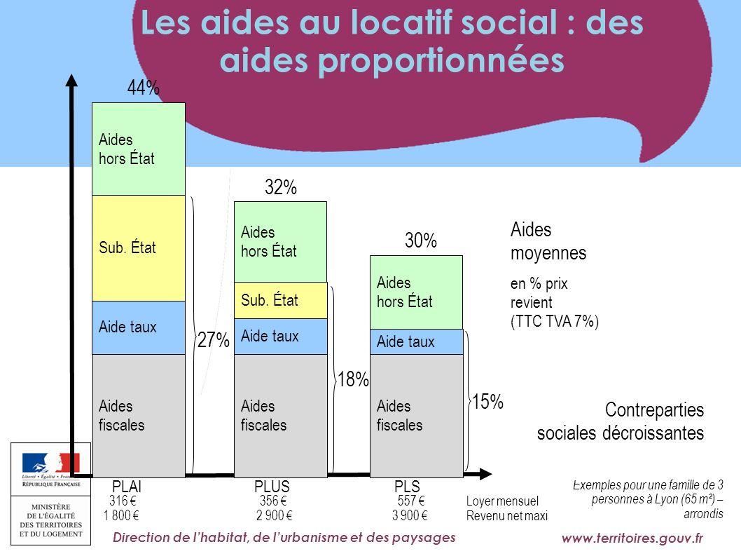 Les aides au locatif social : des aides proportionnées