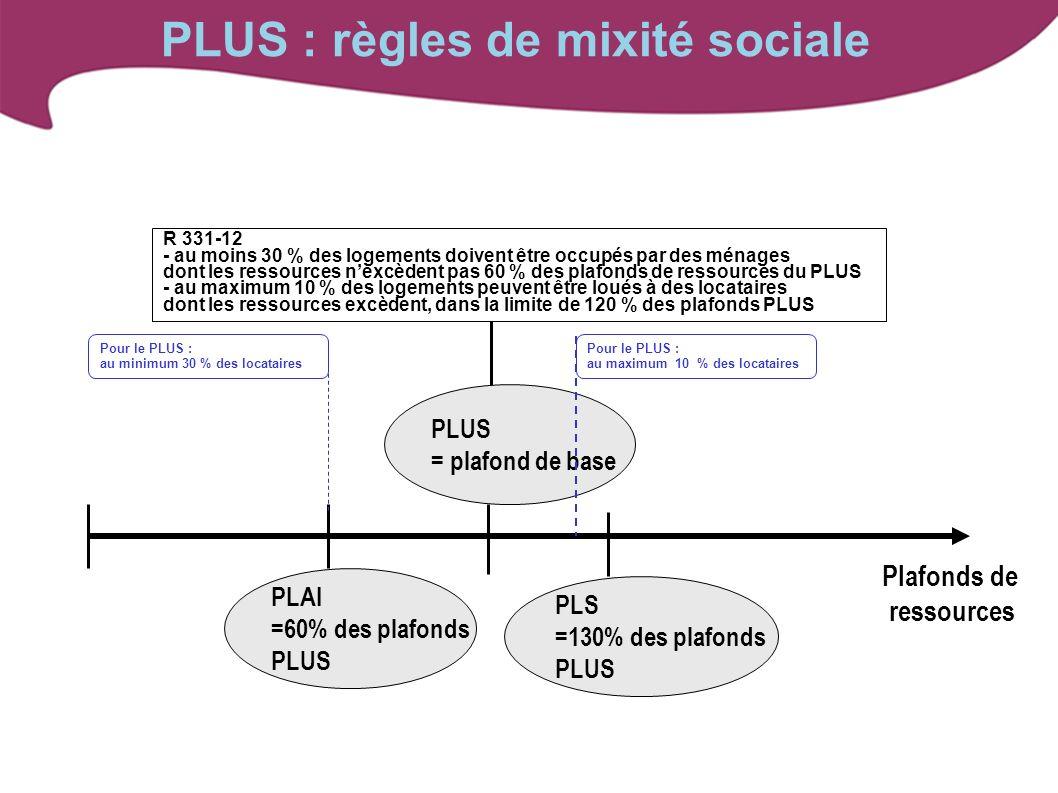 PLUS : règles de mixité sociale