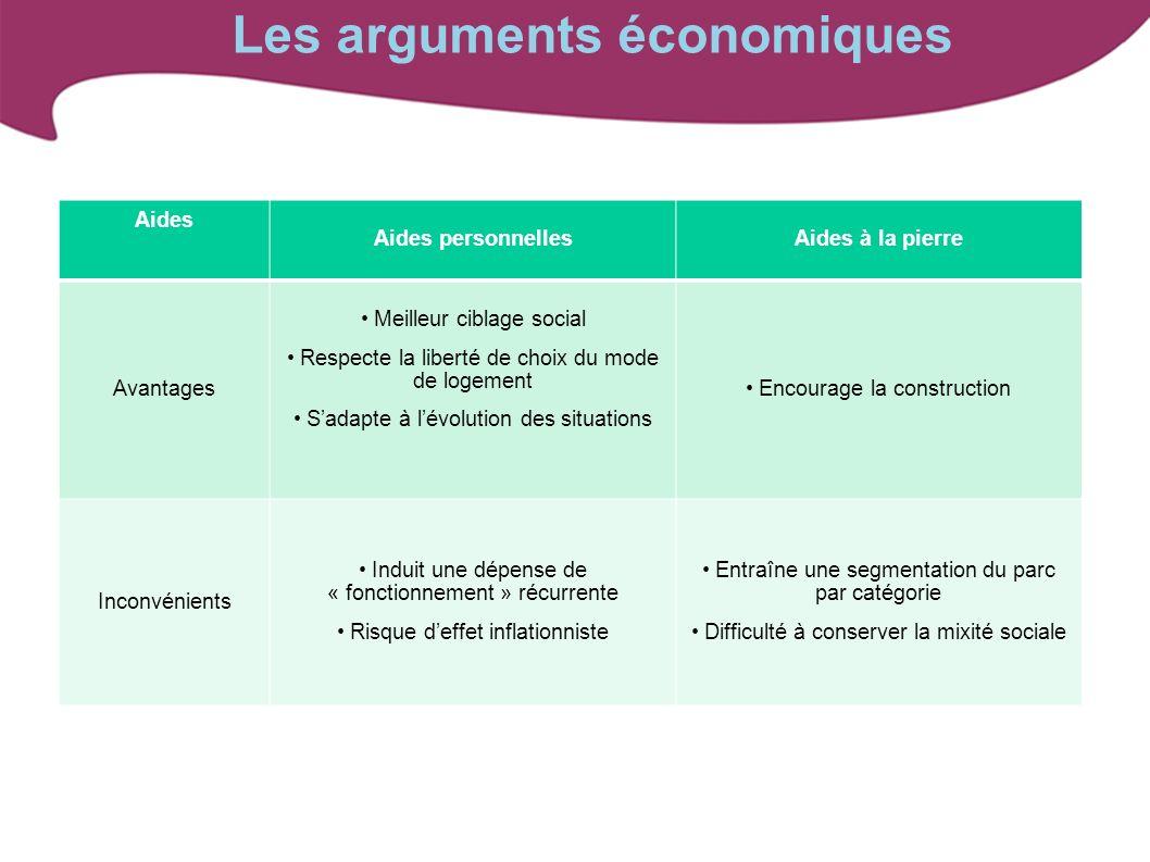 Les arguments économiques