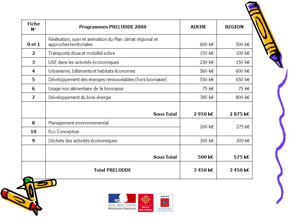 PRELUDDE 2008 Fiche N° Programmes PRELUDDE 2008 ADEME REGION 0 et 1