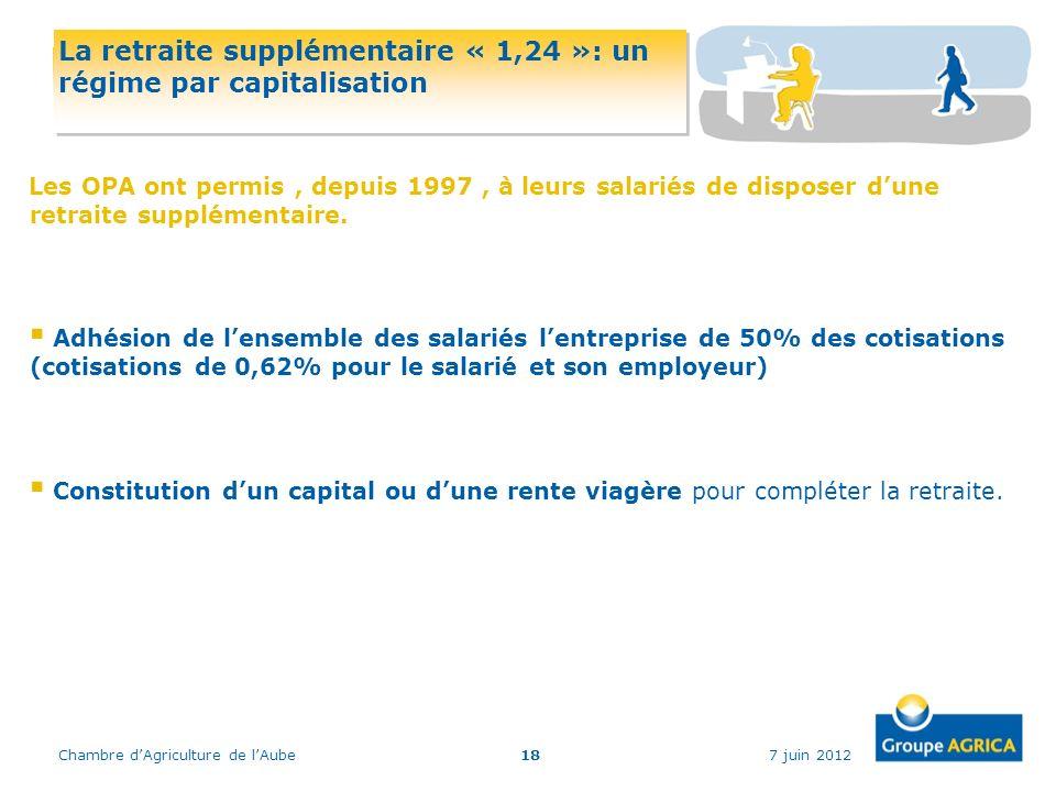 La retraite supplémentaire « 1,24 »: un régime par capitalisation