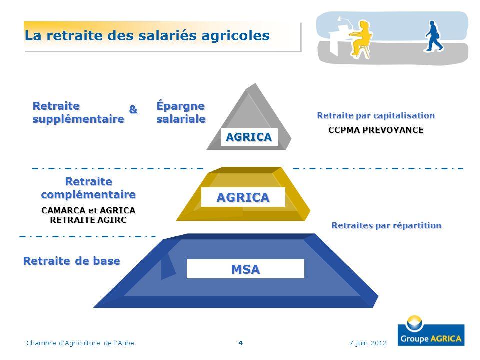 La retraite des salariés agricoles