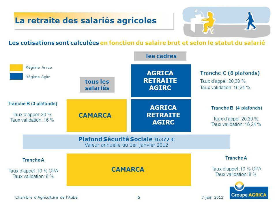 Plafond Sécurité Sociale 36372 €