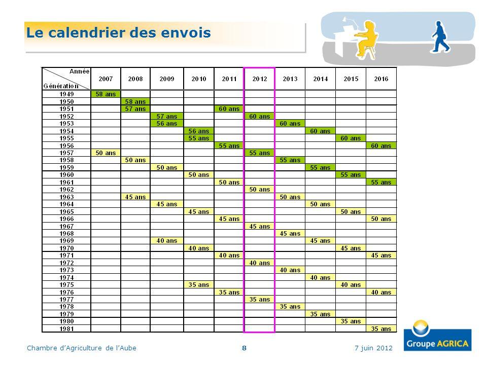 Le calendrier des envois