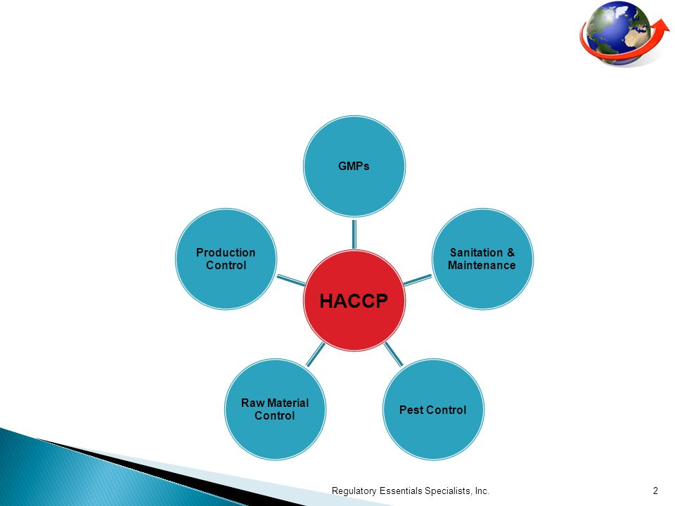 HACCP GMPs. Maintenance. Sanitation & Pest Control. Raw Material. Control. Production.