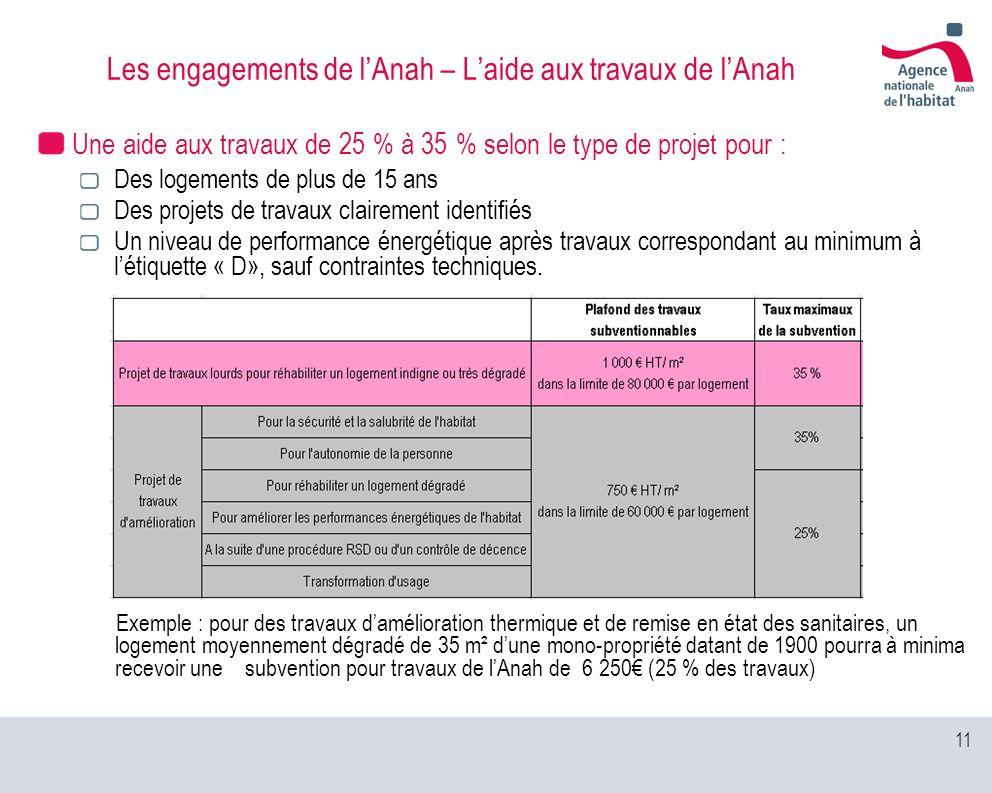 Les engagements de l'Anah – L'aide aux travaux de l'Anah