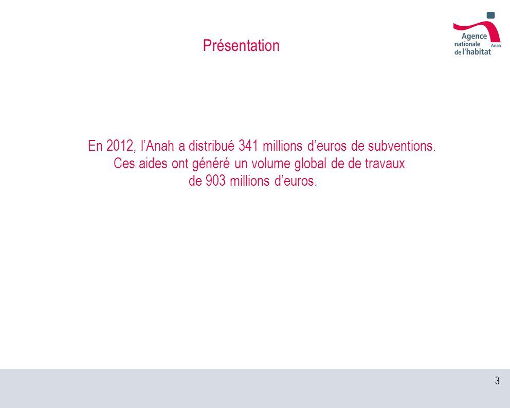 Présentation En 2012, l'Anah a distribué 341 millions d'euros de subventions. Ces aides ont généré un volume global de de travaux.