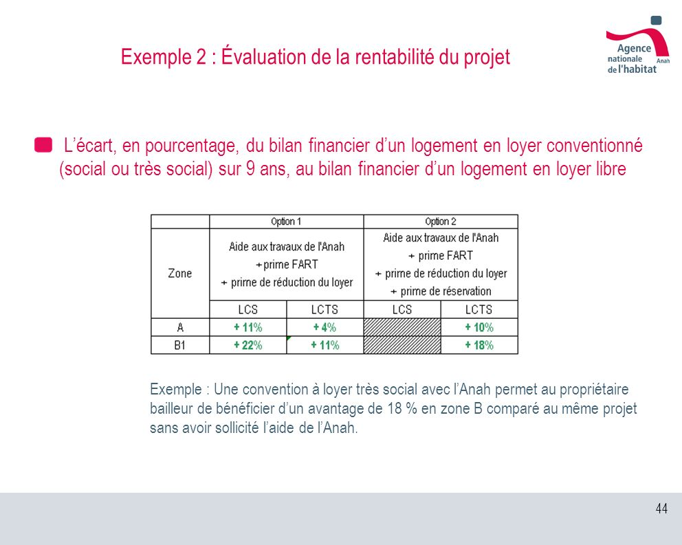 Exemple 2 : Évaluation de la rentabilité du projet