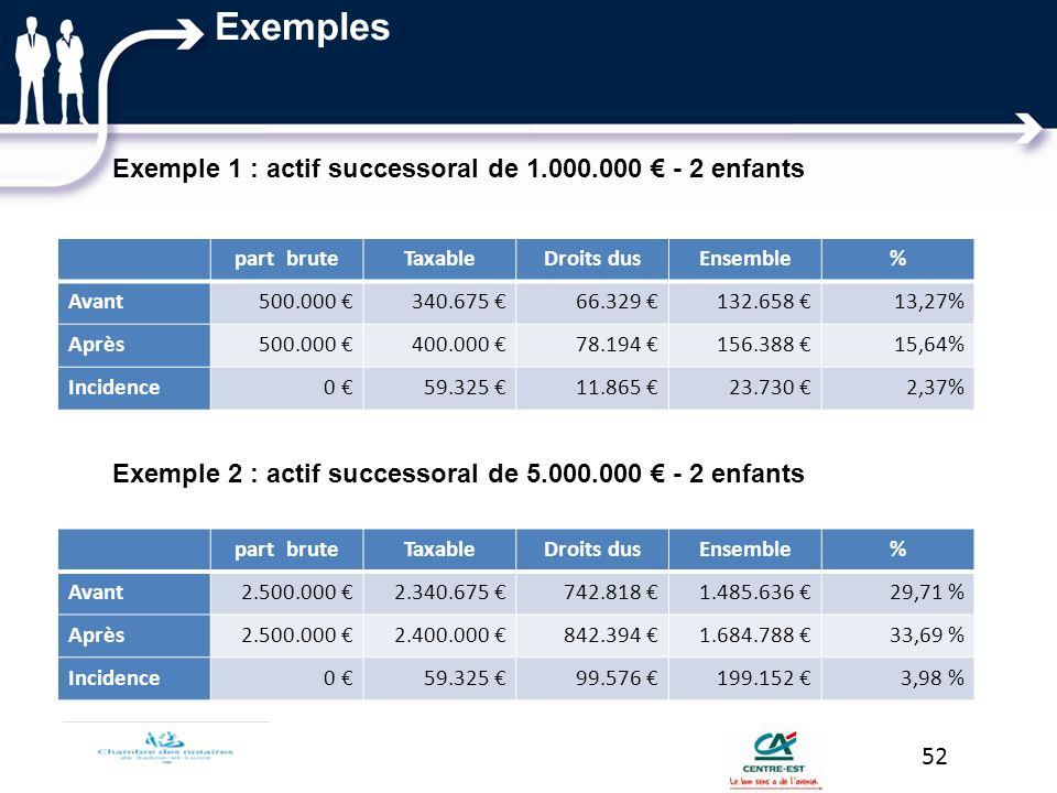 Exemples Exemple 1 : actif successoral de 1.000.000 € - 2 enfants Exemple 2 : actif successoral de 5.000.000 € - 2 enfants