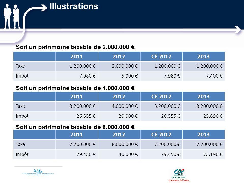 Illustrations Soit un patrimoine taxable de 2.000.000 € Soit un patrimoine taxable de 4.000.000 € Soit un patrimoine taxable de 8.000.000 €