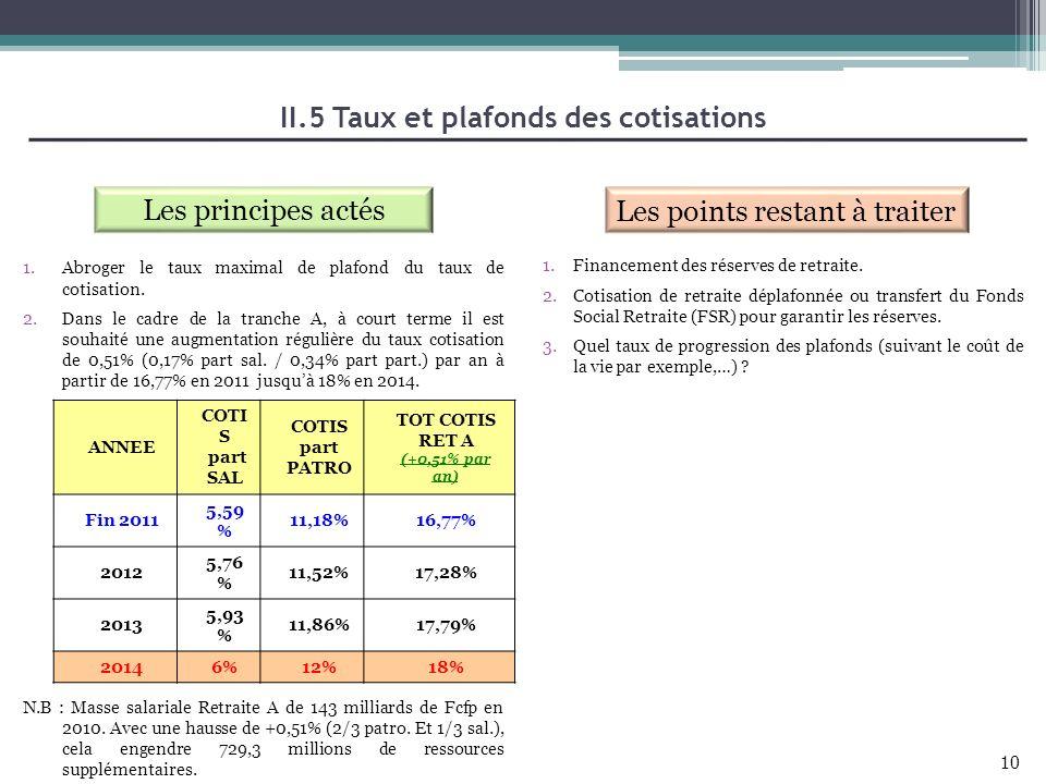 II.5 Taux et plafonds des cotisations TOT COTIS RET A (+0,51% par an)