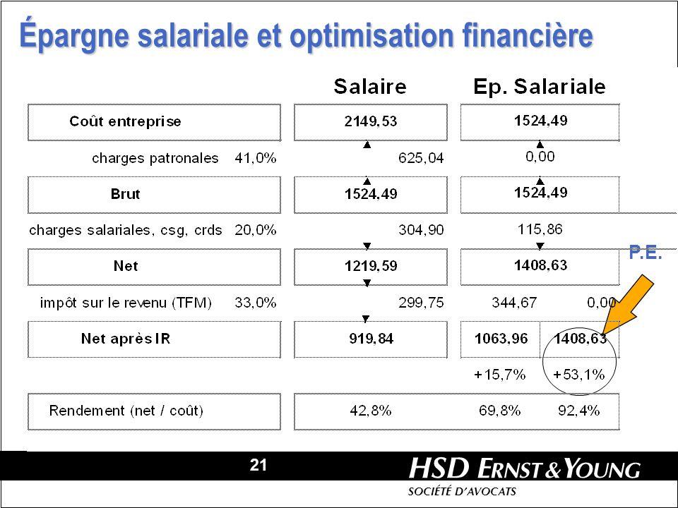 Épargne salariale et optimisation financière
