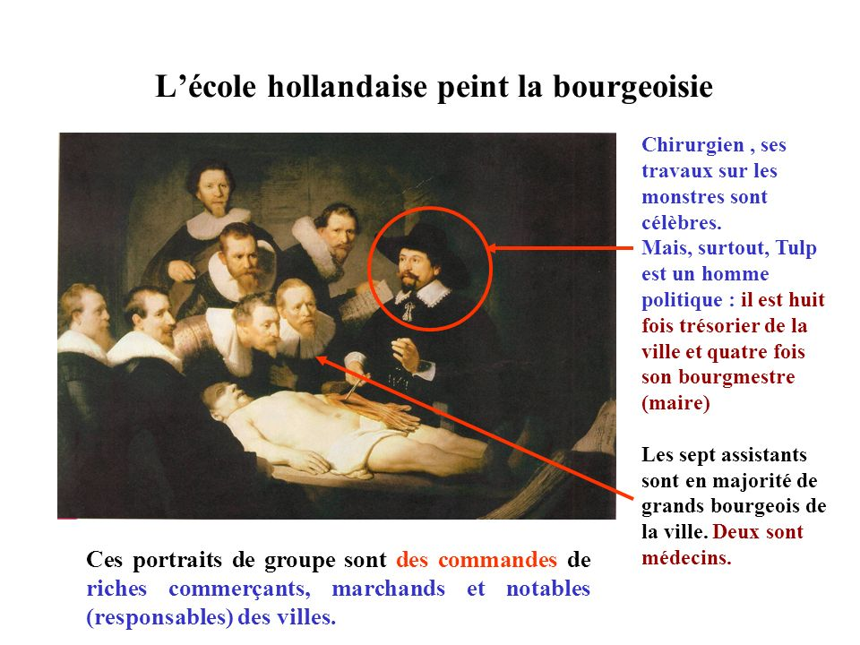 L'école hollandaise peint la bourgeoisie
