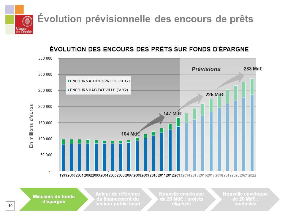 Évolution prévisionnelle des encours de prêts