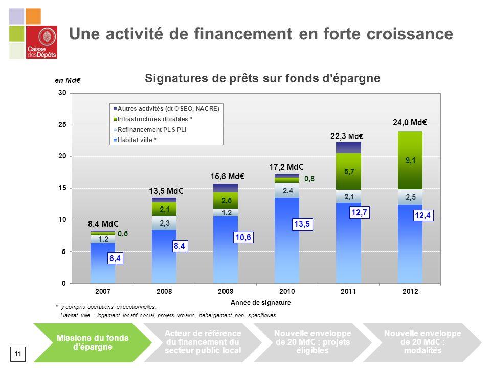 Une activité de financement en forte croissance