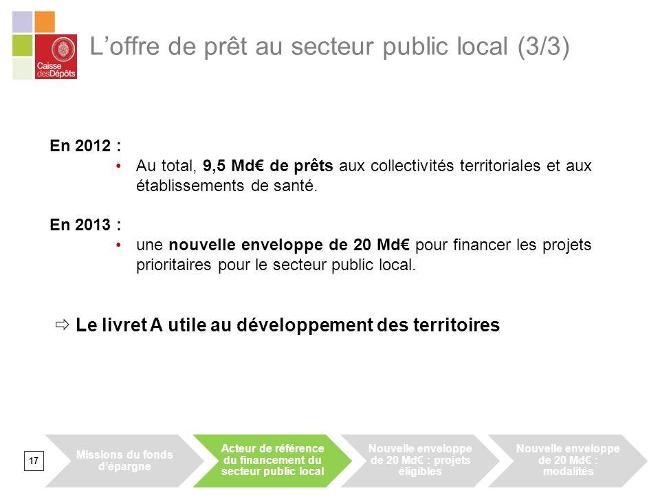L'offre de prêt au secteur public local (3/3)