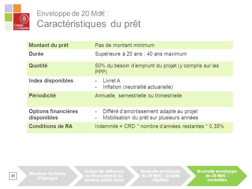 Enveloppe de 20 Md€ : Caractéristiques du prêt