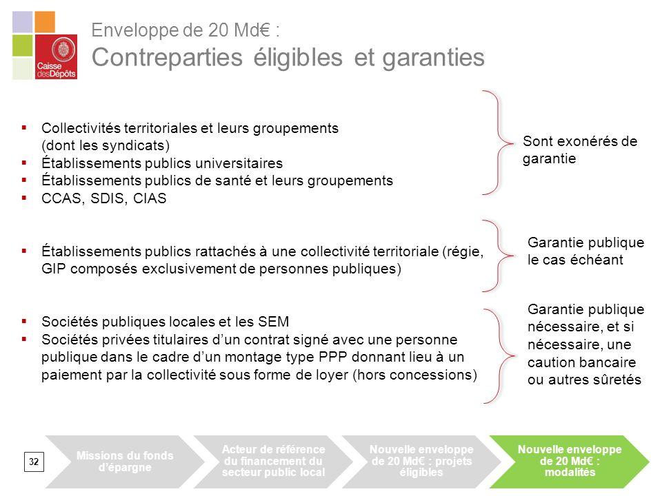 Enveloppe de 20 Md€ : Contreparties éligibles et garanties