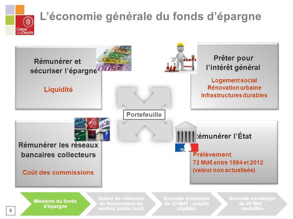 L'économie générale du fonds d'épargne