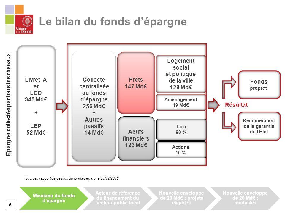 Le bilan du fonds d'épargne