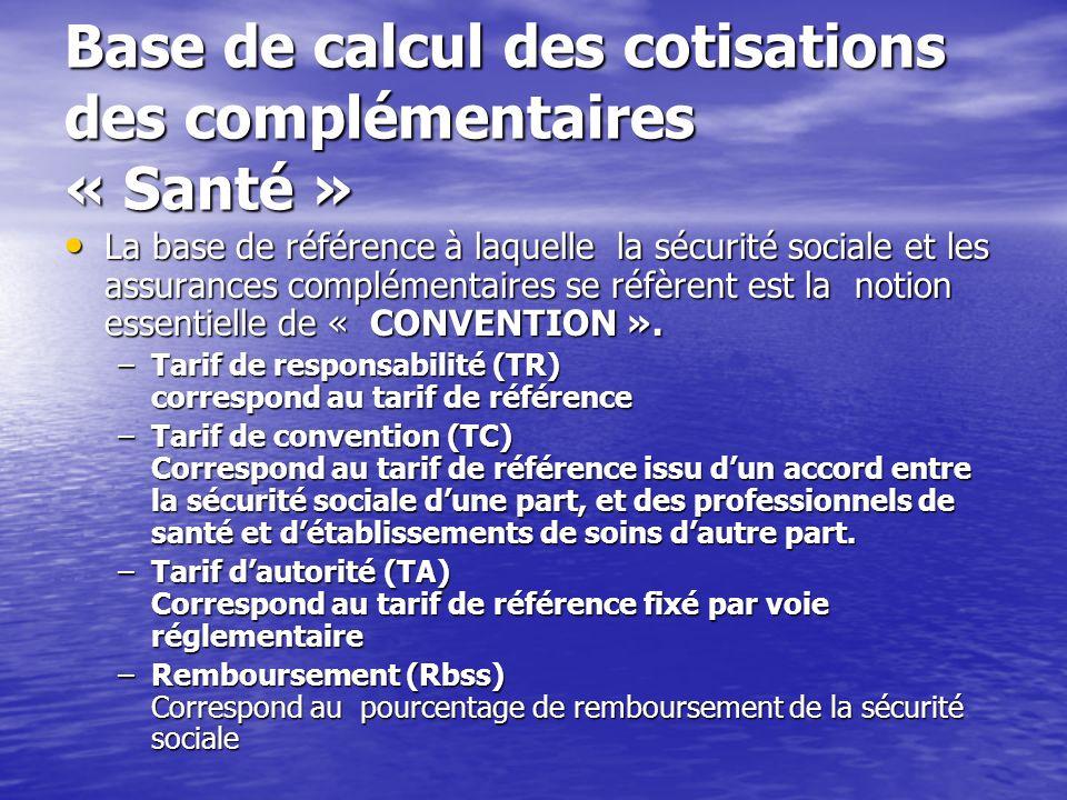 Base de calcul des cotisations des complémentaires « Santé »