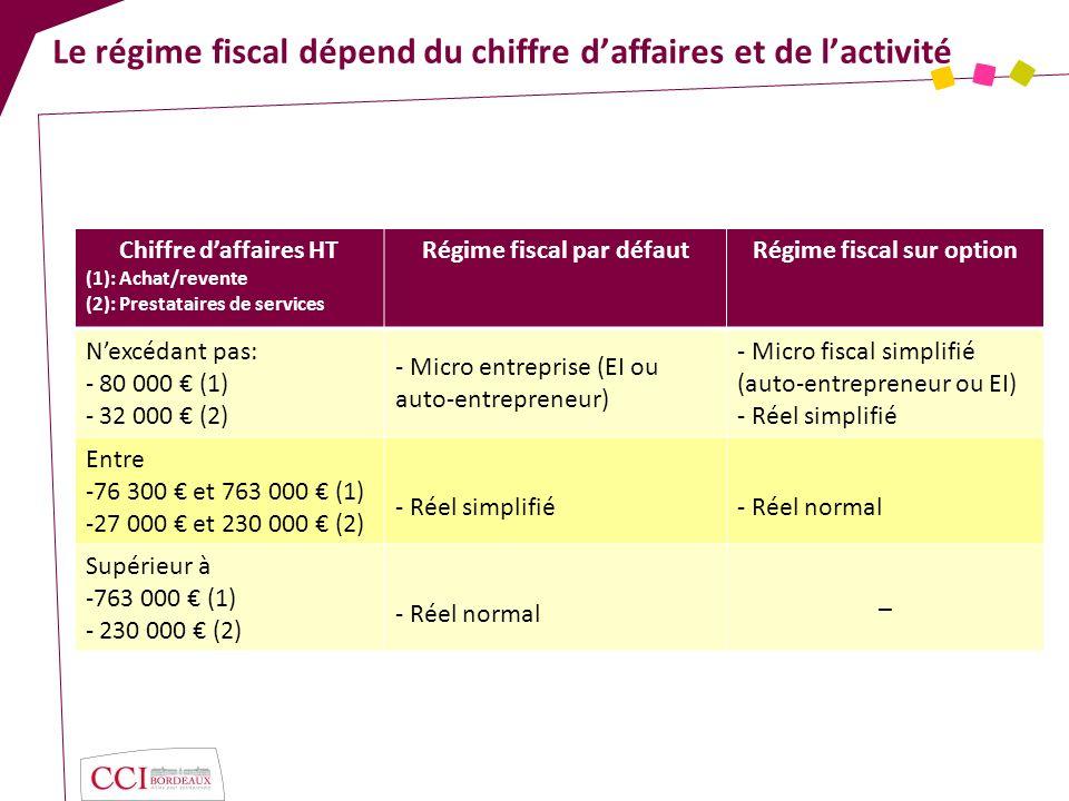Le régime fiscal dépend du chiffre d'affaires et de l'activité