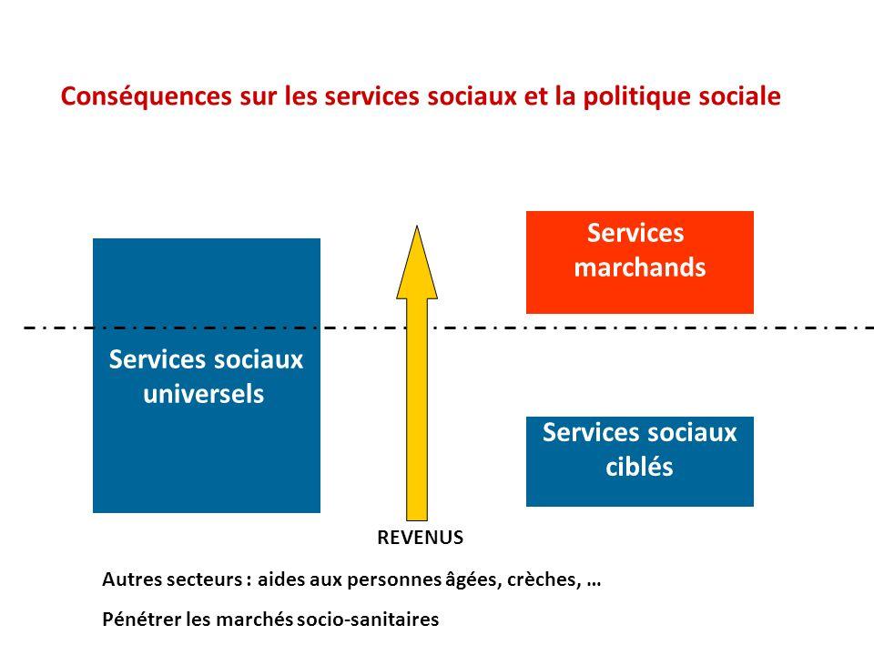Services marchands Services sociaux universels Services sociaux ciblés