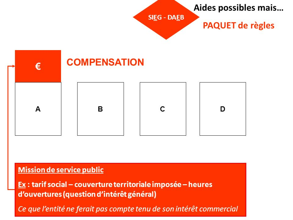 Aides possibles mais… PAQUET de règles € COMPENSATION