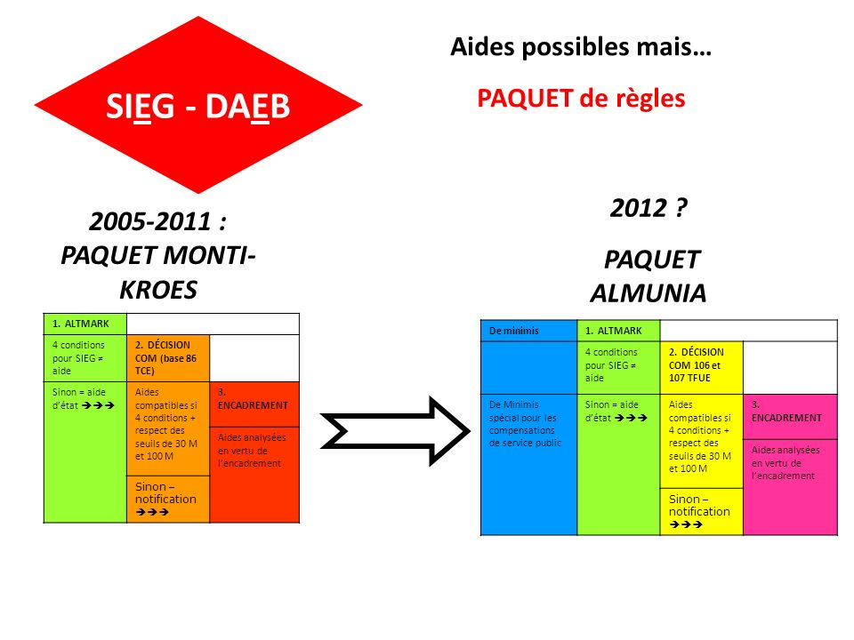 SIEG - DAEB Aides possibles mais… PAQUET de règles 2012