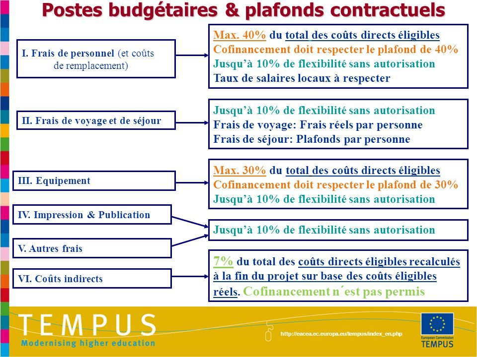 Postes budgétaires & plafonds contractuels