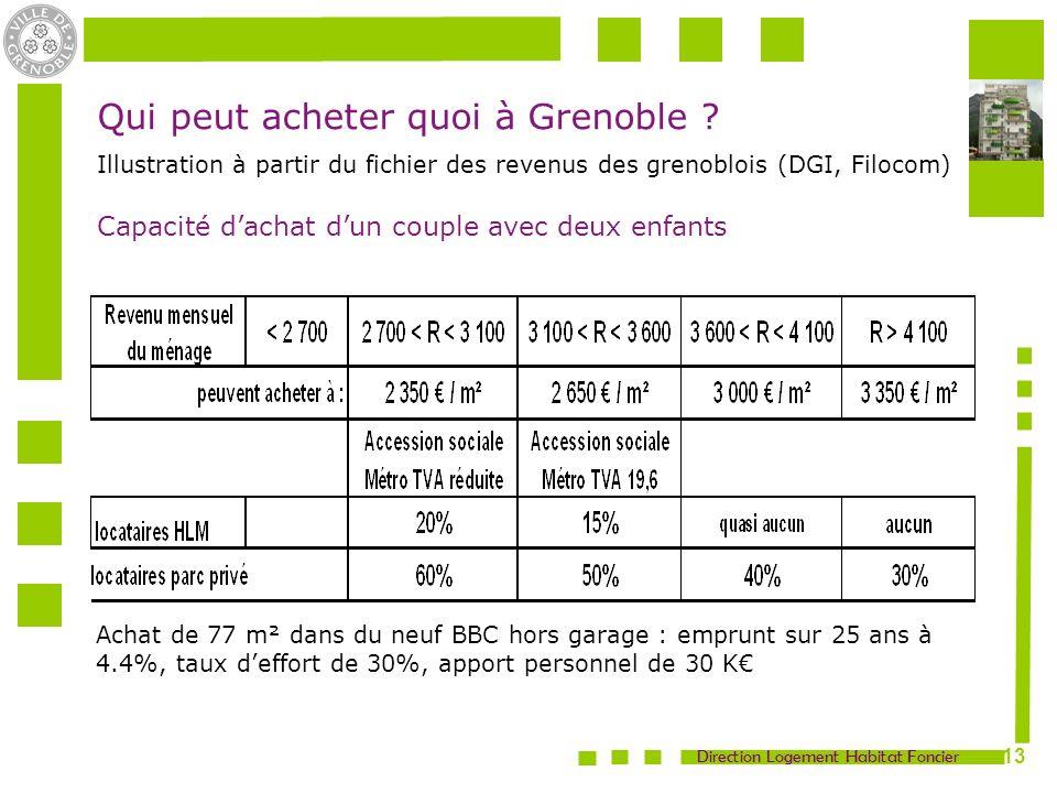 Qui peut acheter quoi à Grenoble