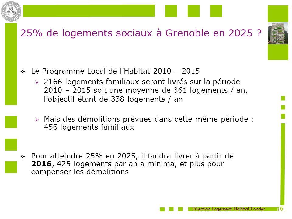 25% de logements sociaux à Grenoble en 2025