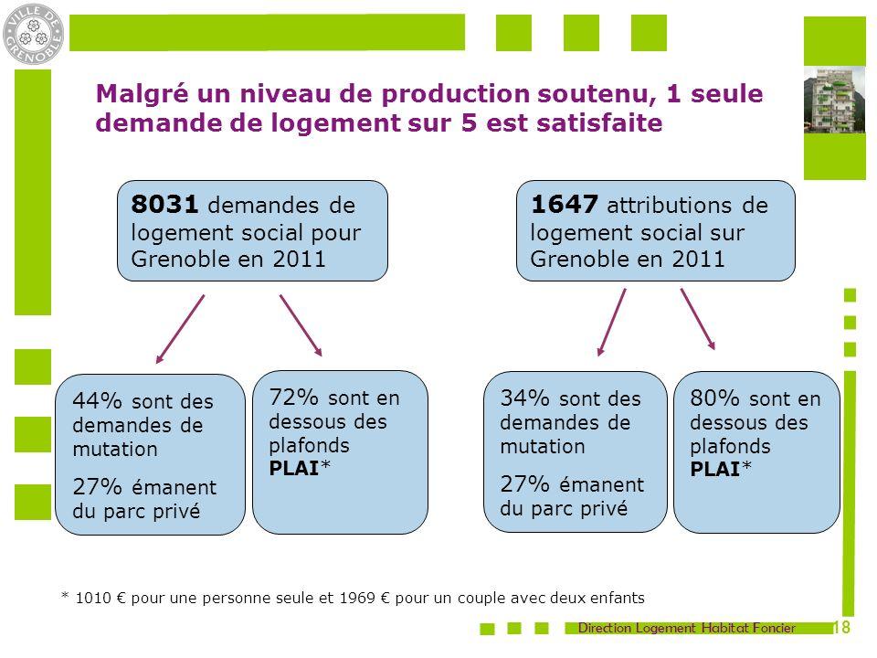 8031 demandes de logement social pour Grenoble en 2011