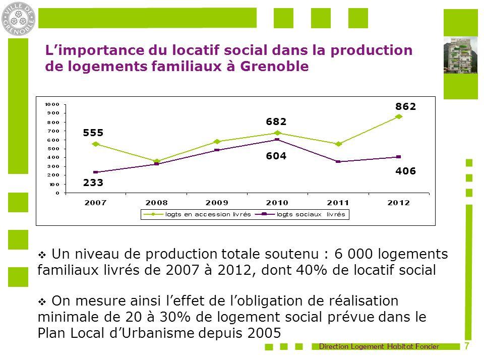 L'importance du locatif social dans la production de logements familiaux à Grenoble