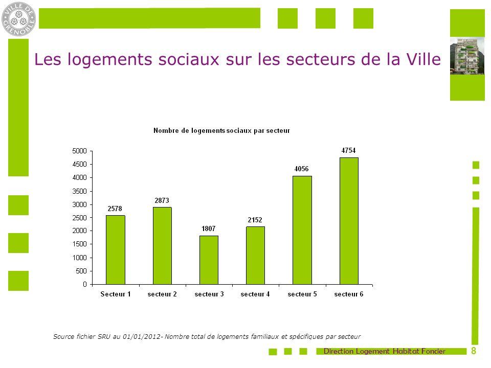 Les logements sociaux sur les secteurs de la Ville