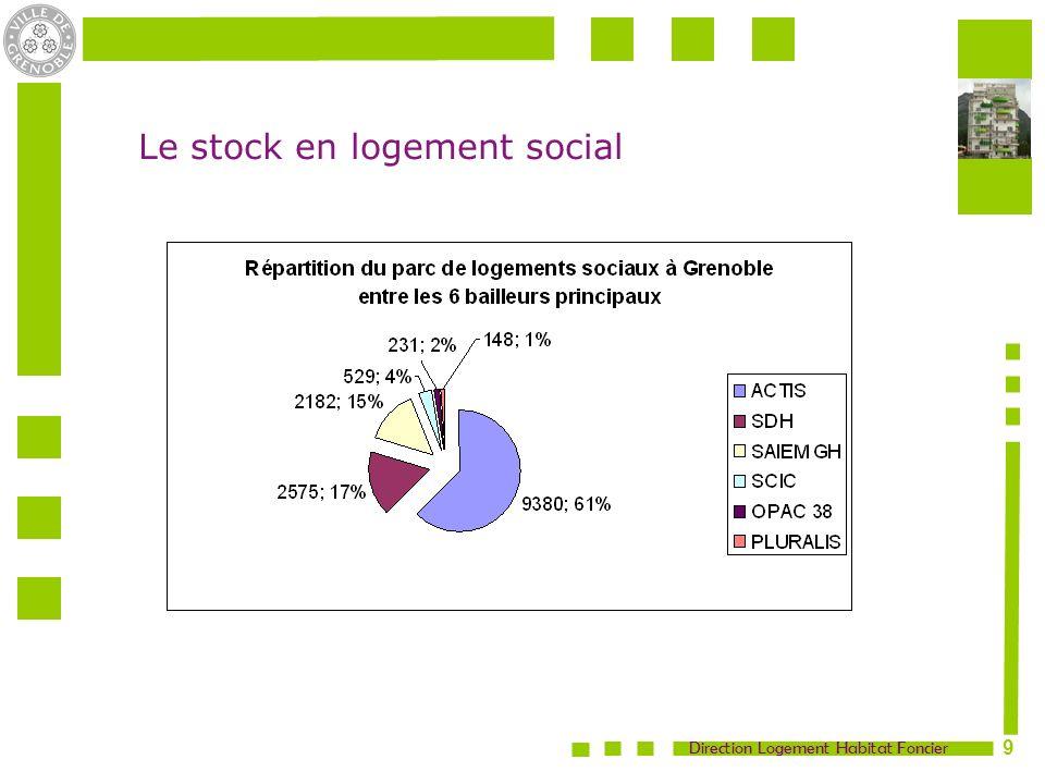 Le stock en logement social