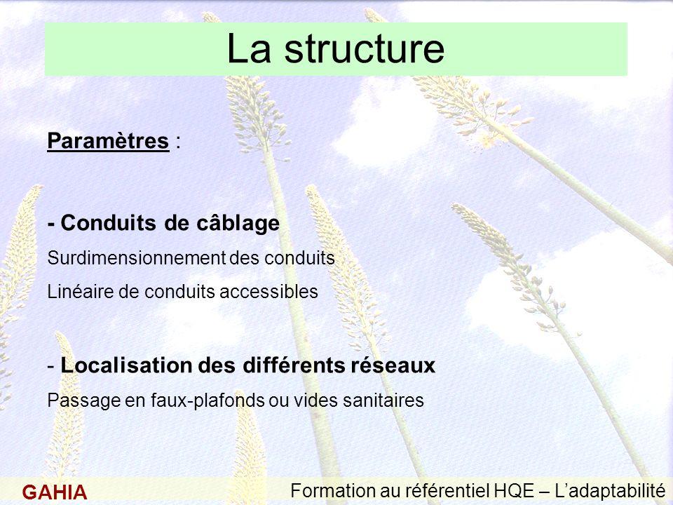 La structure Paramètres : - Conduits de câblage