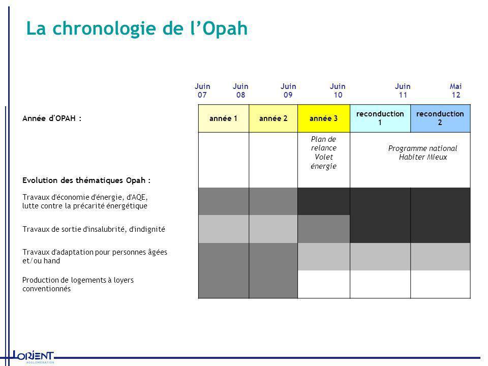 La chronologie de l'Opah