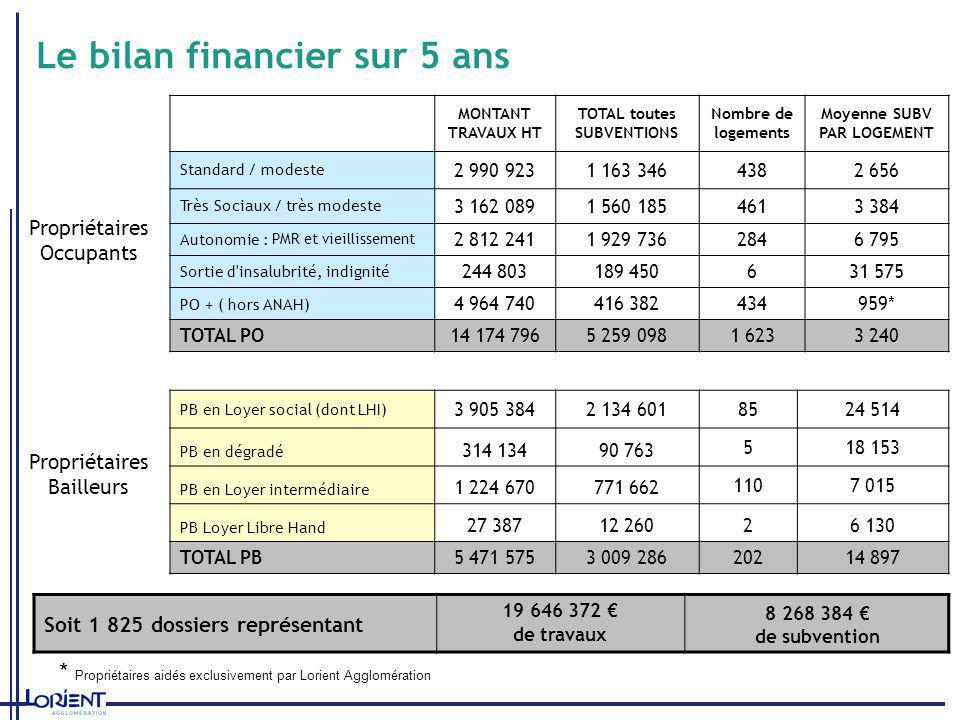 Le bilan financier sur 5 ans