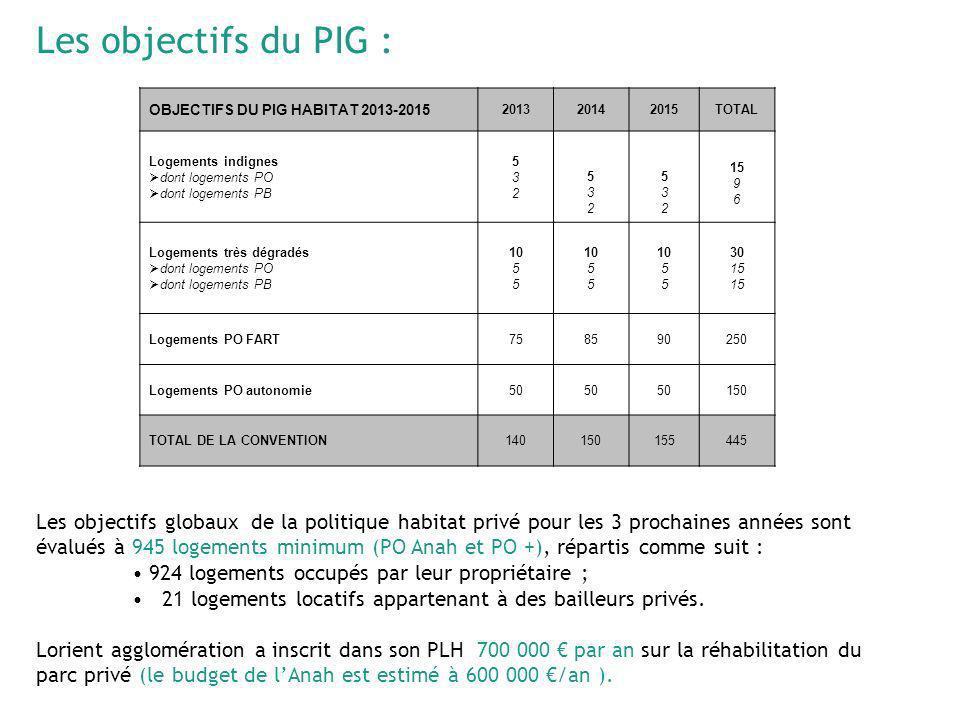 Les objectifs du PIG : OBJECTIFS DU PIG HABITAT 2013-2015. 2013. 2014. 2015. TOTAL. Logements indignes.