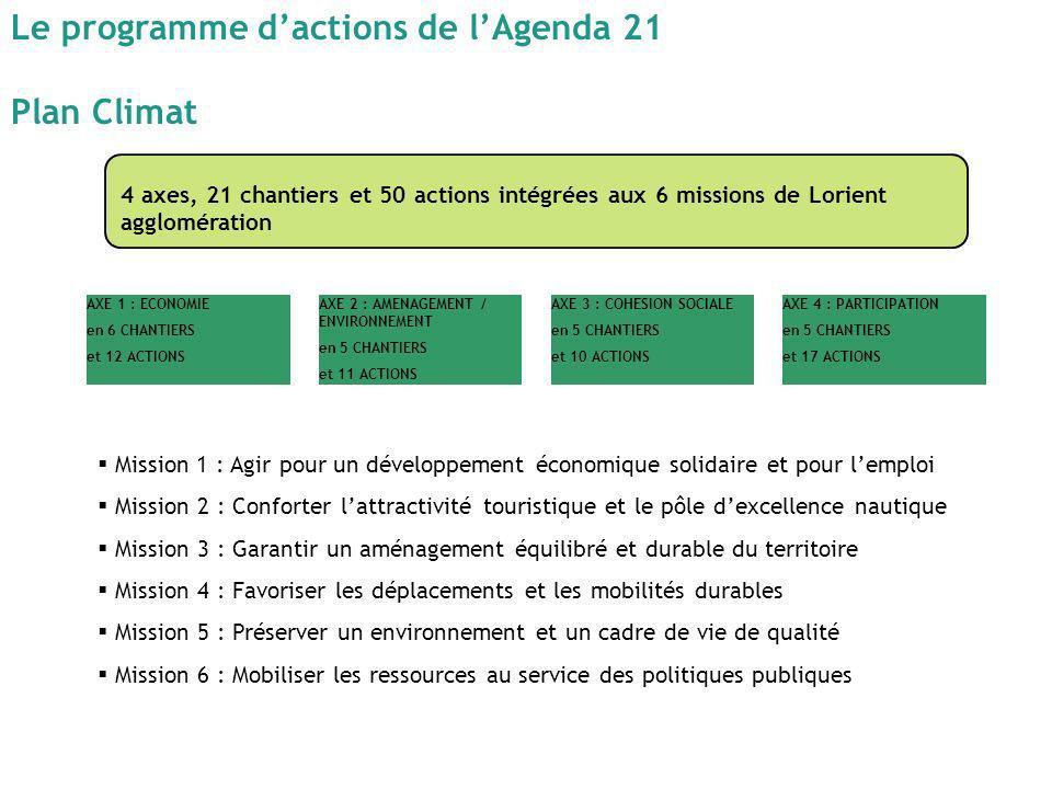 Le programme d'actions de l'Agenda 21 Plan Climat