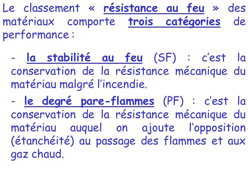 Le classement « résistance au feu » des matériaux comporte trois catégories de performance :