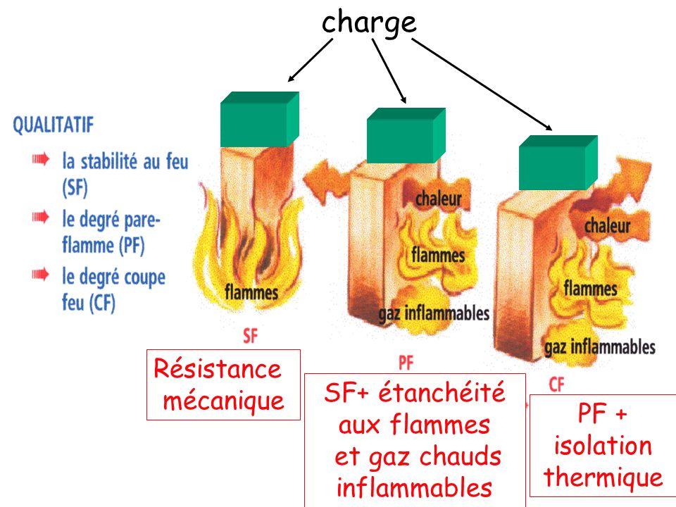 charge Résistance mécanique SF+ étanchéité aux flammes PF + isolation